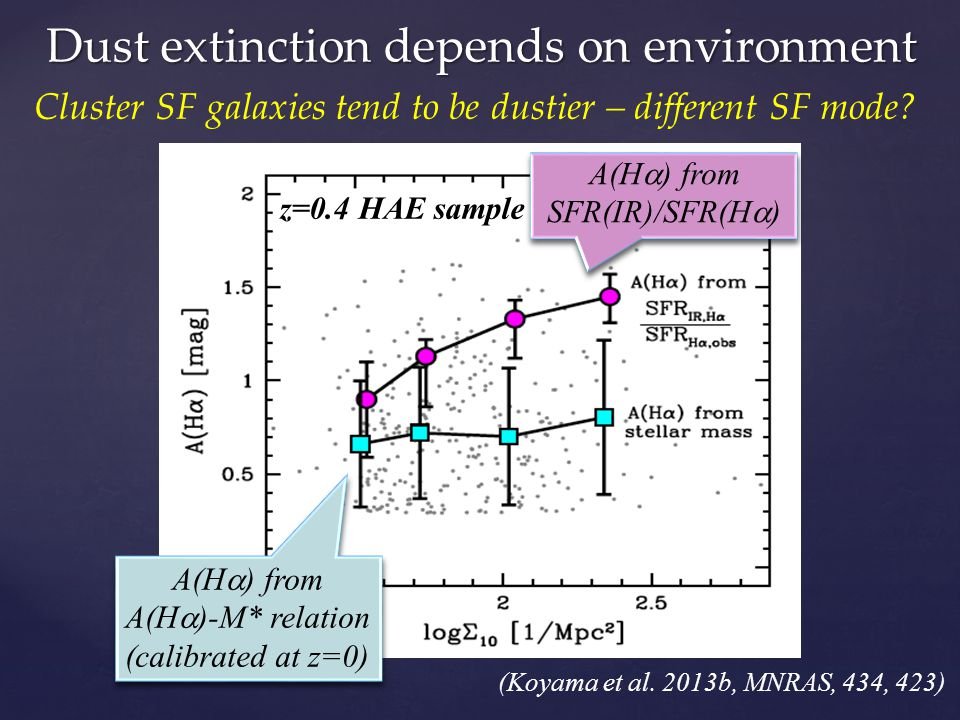Dust extinction depends on environment Cluster SF galaxies tend to be dustier – different SF mode? z=0.4 HAE sample A(H ) from SFR(IR)/SFR(H ) A(H ) f