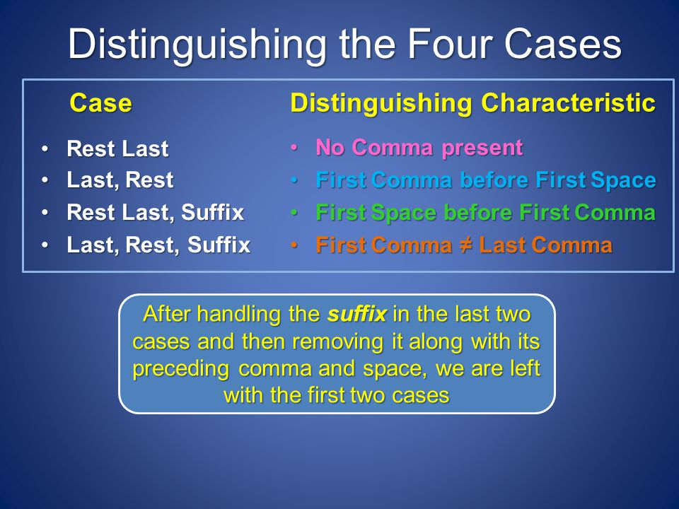 Distinguishing the Four Cases Case Rest LastRest Last Last, RestLast, Rest Rest Last, SuffixRest Last, Suffix Last, Rest, SuffixLast, Rest, Suffix Distinguishing Characteristic No Comma presentNo Comma present First Comma before First SpaceFirst Comma before First Space First Space before First CommaFirst Space before First Comma First Comma Last CommaFirst Comma Last Comma After handling the suffix in the last two cases and then removing it along with its preceding comma and space, we are left with the first two cases