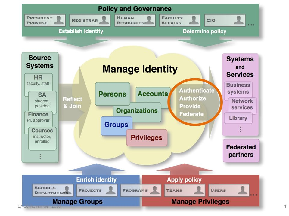 Identity services for applications Manage Subjects Groups Roles Privileges Credentials Interface Roles Groups Permissions Attributes Authentication Convey Kerberos SQL SAML LDAP SOAP/REST 17-18 November 20095