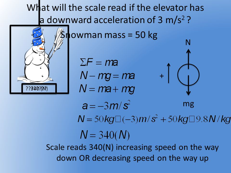 What will the scale read if the elevator has a downward acceleration of 3 m/s 2 ? ???????? N mg + Snowman mass = 50 kg 340 (N) Scale reads 340(N) incr