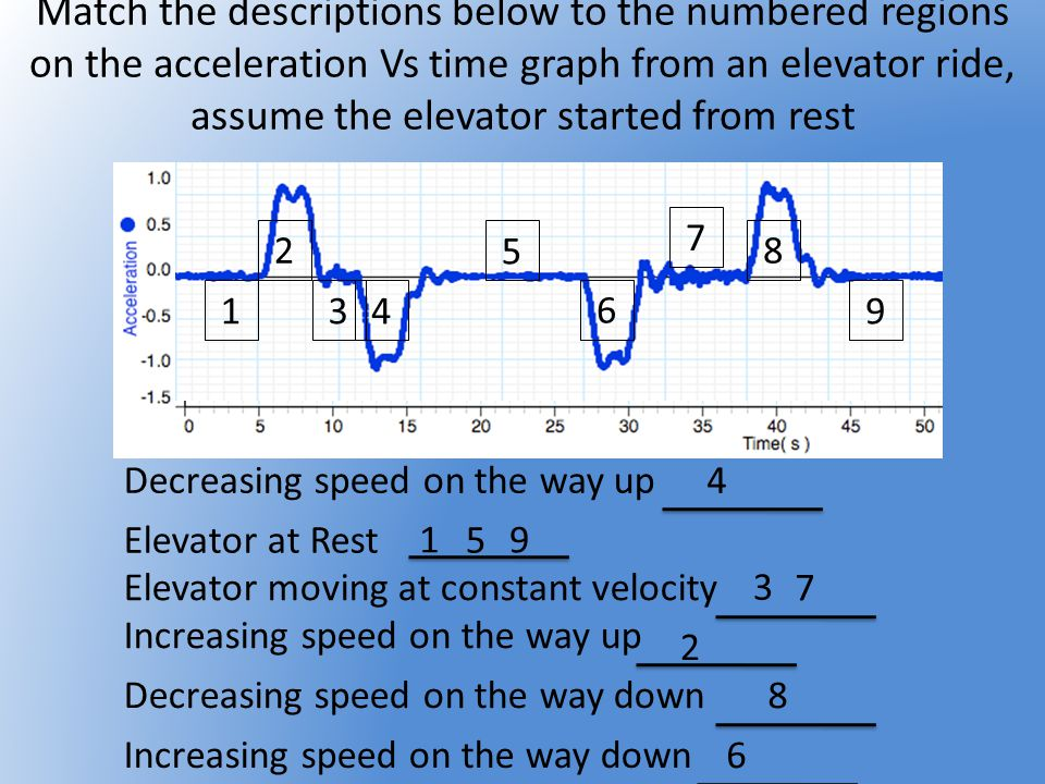 Elevator moving at constant velocity Increasing speed on the way up Elevator at Rest Match the descriptions below to the numbered regions on the accel
