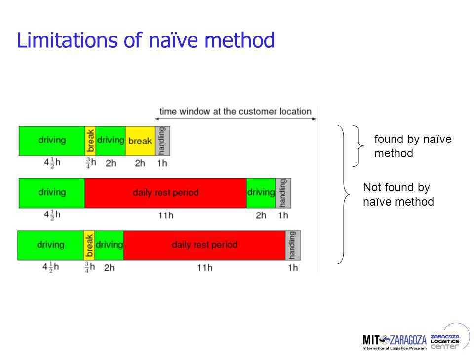 Limitations of naïve method found by naïve method Not found by naïve method