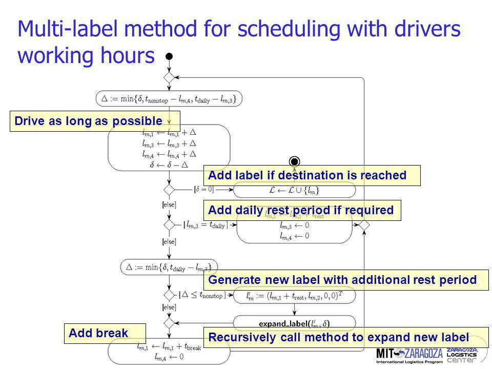Multi-label method for scheduling with drivers working hours Drive as long as possible Add label if destination is reached Add daily rest period if required Add break Generate new label with additional rest period Recursively call method to expand new label