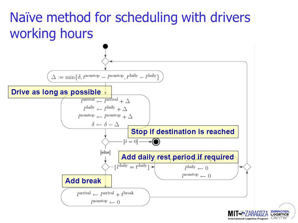 Naïve method for scheduling with drivers working hours Drive as long as possible Stop if destination is reached Add daily rest period if required Add break