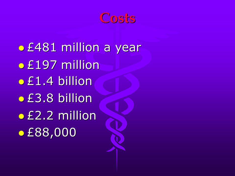 Costs £481 million a year £481 million a year l £197 million £1.4 billion £1.4 billion £3.8 billion £3.8 billion l £2.2 million l £88,000