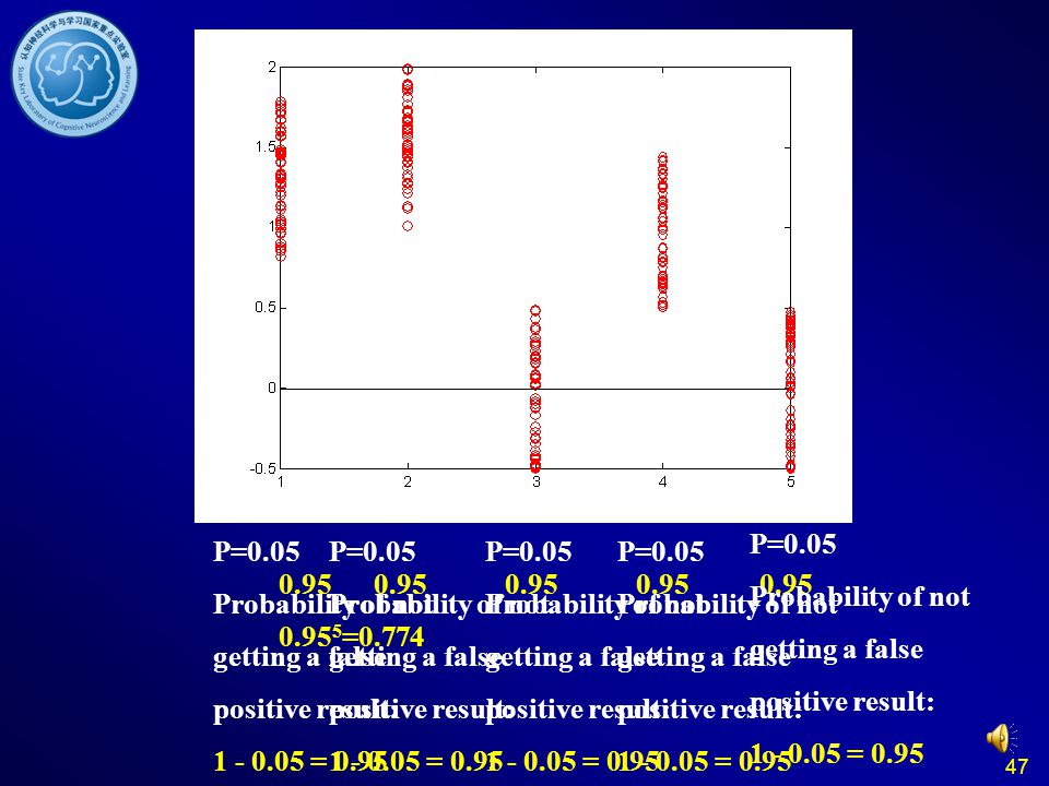 47 Multiple Comparisons P=0.05 Probability of not getting a false positive result: 1 - 0.05 = 0.95 P=0.05 Probability of not getting a false positive