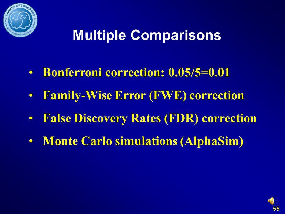 55 Multiple Comparisons Bonferroni correction: 0.05/5=0.01 Family-Wise Error (FWE) correction False Discovery Rates (FDR) correction Monte Carlo simulations (AlphaSim)