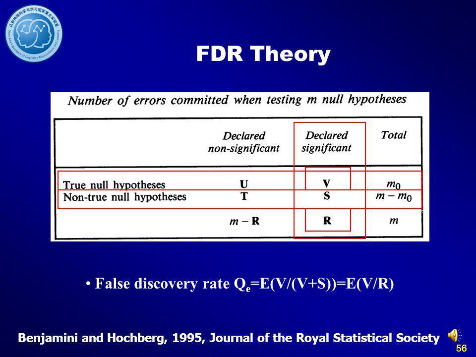 56 FDR Theory False discovery rate Q e =E(V/(V+S))=E(V/R) Benjamini and Hochberg, 1995, Journal of the Royal Statistical Society