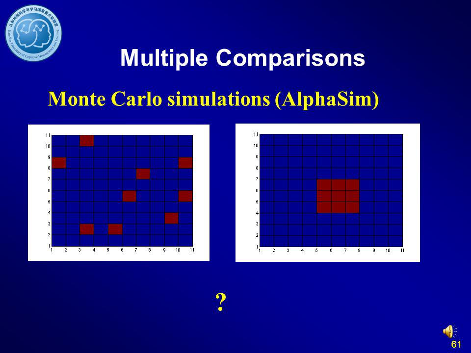 61 Multiple Comparisons Monte Carlo simulations (AlphaSim) ?