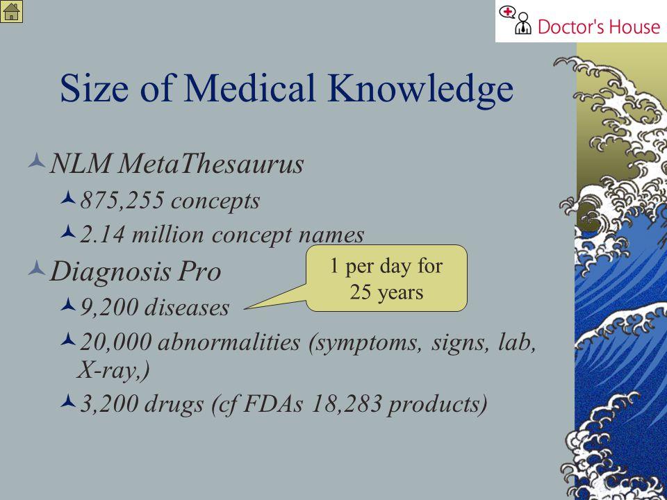 Size of Medical Knowledge NLM MetaThesaurus 875,255 concepts 2.14 million concept names Diagnosis Pro 9,200 diseases 20,000 abnormalities (symptoms, s