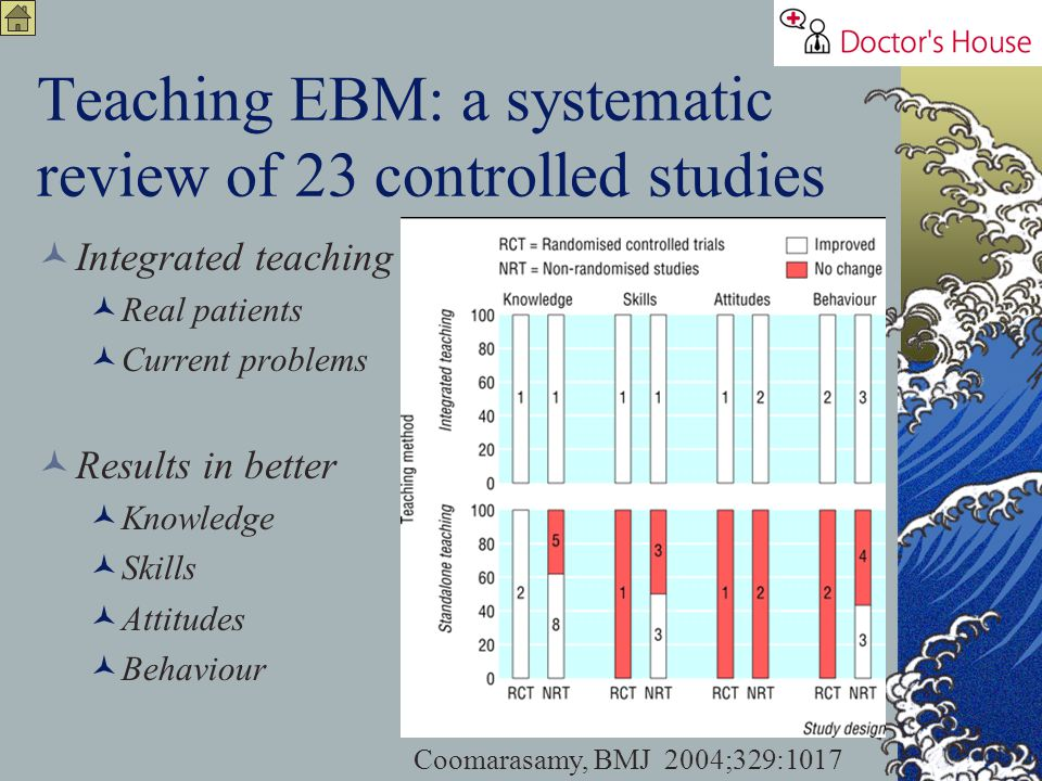 Teaching EBM: a systematic review of 23 controlled studies Integrated teaching Real patients Current problems Results in better Knowledge Skills Attit