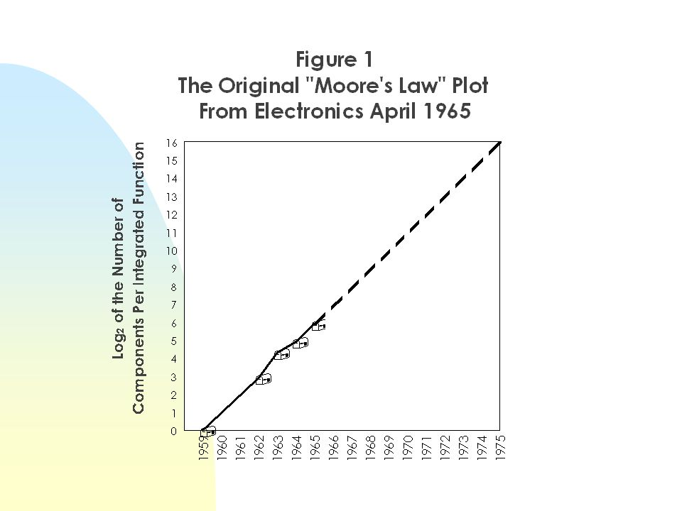 Economics of Translating Moore into $ and ¢ $/device = $ processing cost area silicon Area/chip _____________________ Devices/chip New technology node every 3 years Lithography advance means.5X area per chip feature Moores law4x devices/chip every 3 years Would predict Area/chip 2X every 3 years $ processing cost/wafer area roughly constant CADR = -21%