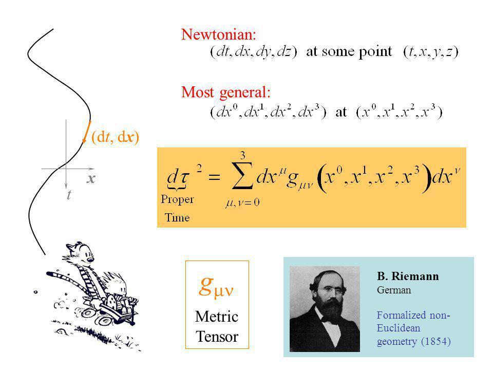 x t (dt, dx) B. Riemann German Formalized non- Euclidean geometry (1854) g Metric Tensor Newtonian: Most general: