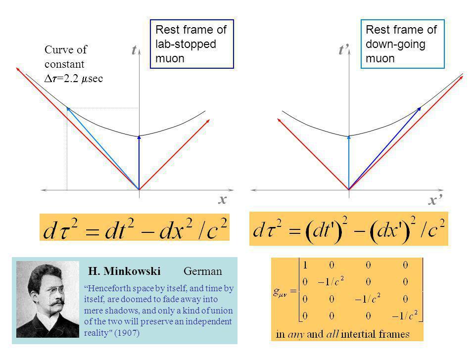 x t Curve of constant =2.2 sec H.