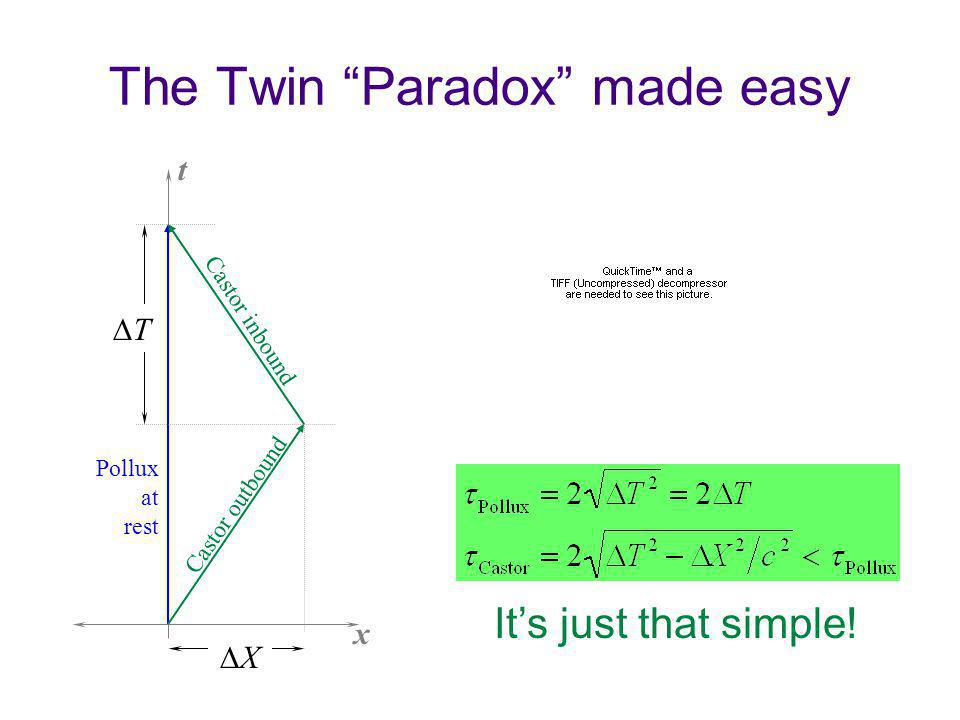 The Twin Paradox made easy x t Castor inbound T X Castor outbound Pollux at rest Its just that simple!