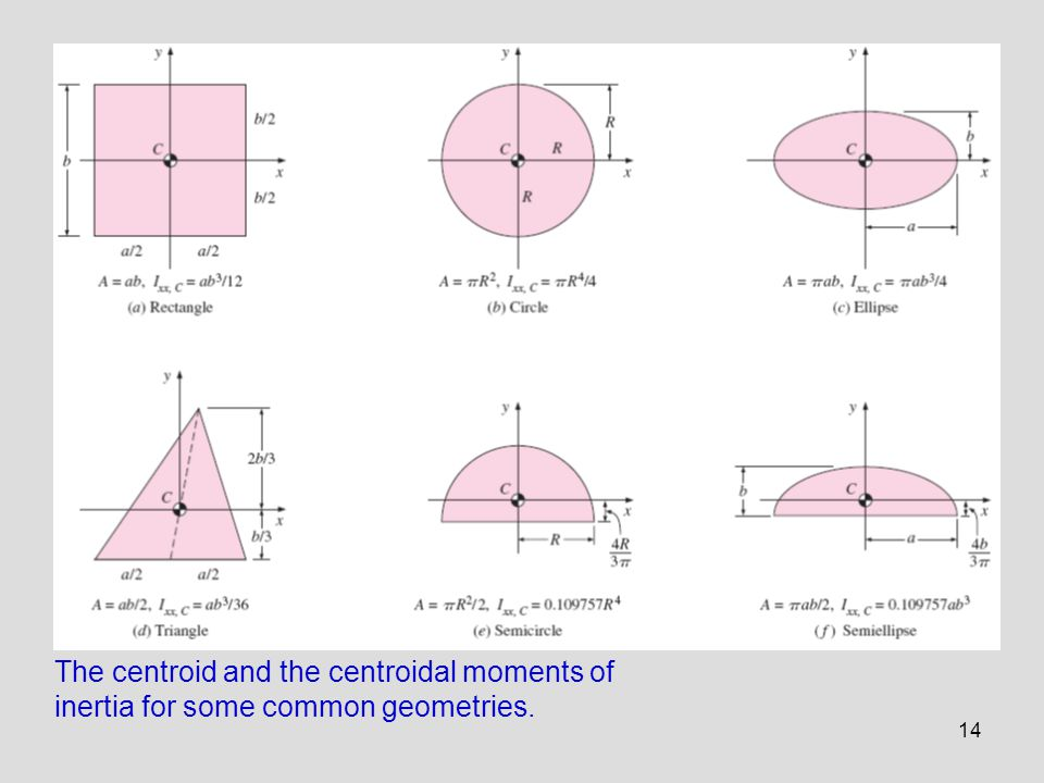 14 The centroid and the centroidal moments of inertia for some common geometries.