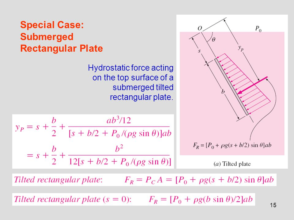 15 Special Case: Submerged Rectangular Plate Hydrostatic force acting on the top surface of a submerged tilted rectangular plate.