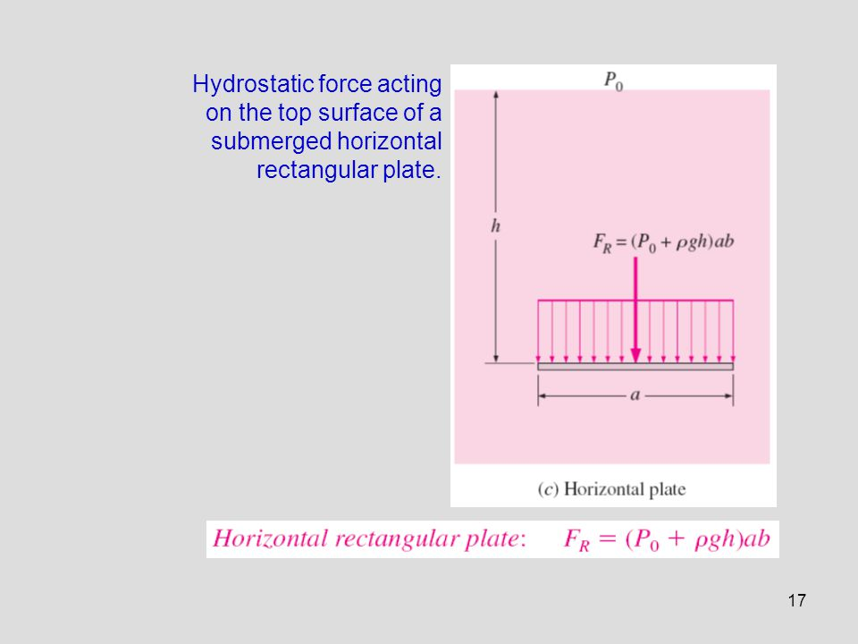 17 Hydrostatic force acting on the top surface of a submerged horizontal rectangular plate.