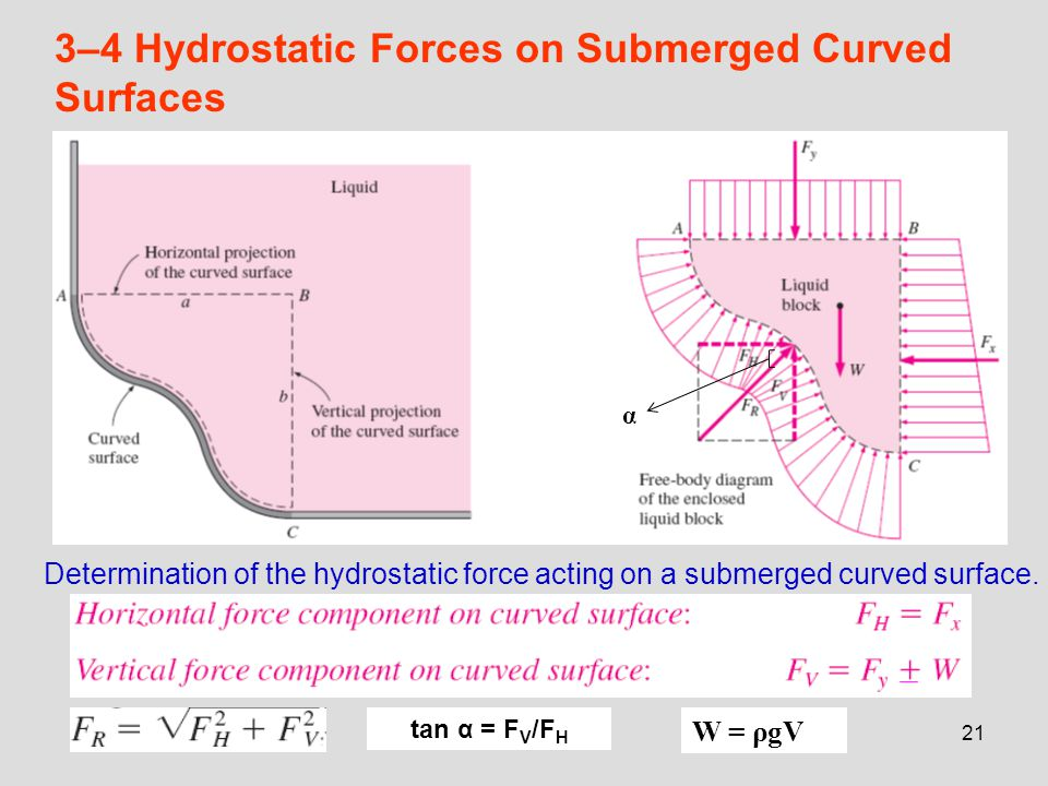 21 3–4 Hydrostatic Forces on Submerged Curved Surfaces Determination of the hydrostatic force acting on a submerged curved surface. W = ρgV α tan α =