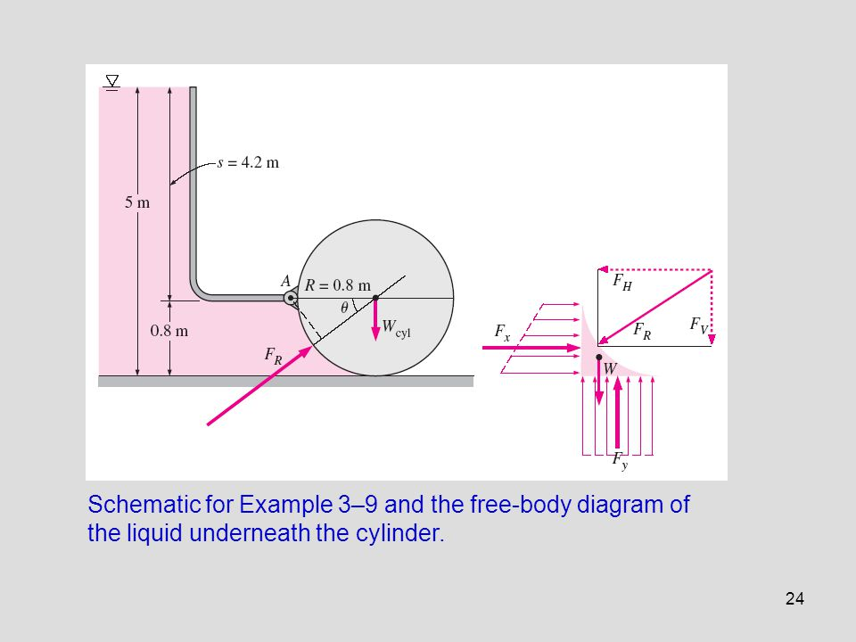 24 Schematic for Example 3–9 and the free-body diagram of the liquid underneath the cylinder.