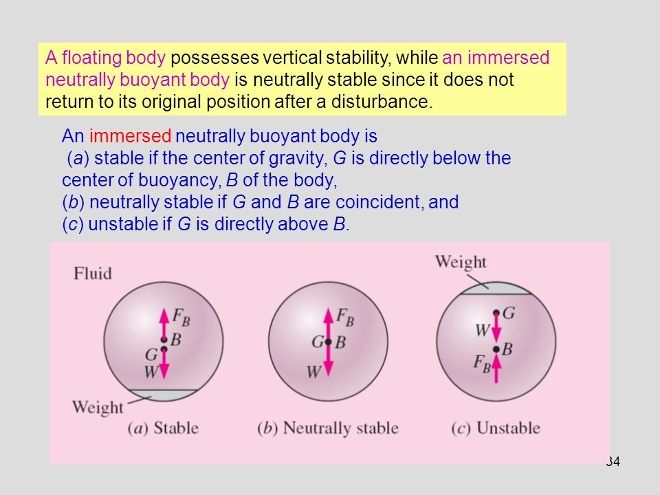 34 An immersed neutrally buoyant body is (a) stable if the center of gravity, G is directly below the center of buoyancy, B of the body, (b) neutrally