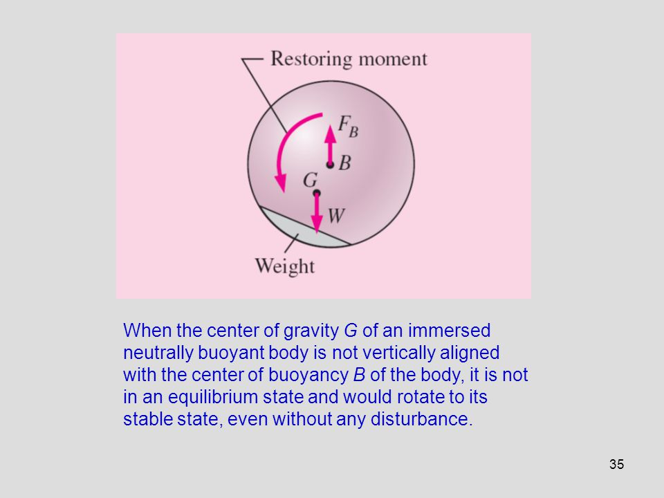 35 When the center of gravity G of an immersed neutrally buoyant body is not vertically aligned with the center of buoyancy B of the body, it is not i