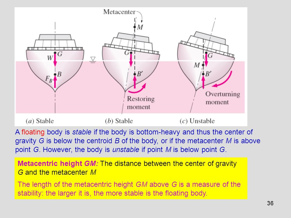 36 A floating body is stable if the body is bottom-heavy and thus the center of gravity G is below the centroid B of the body, or if the metacenter M