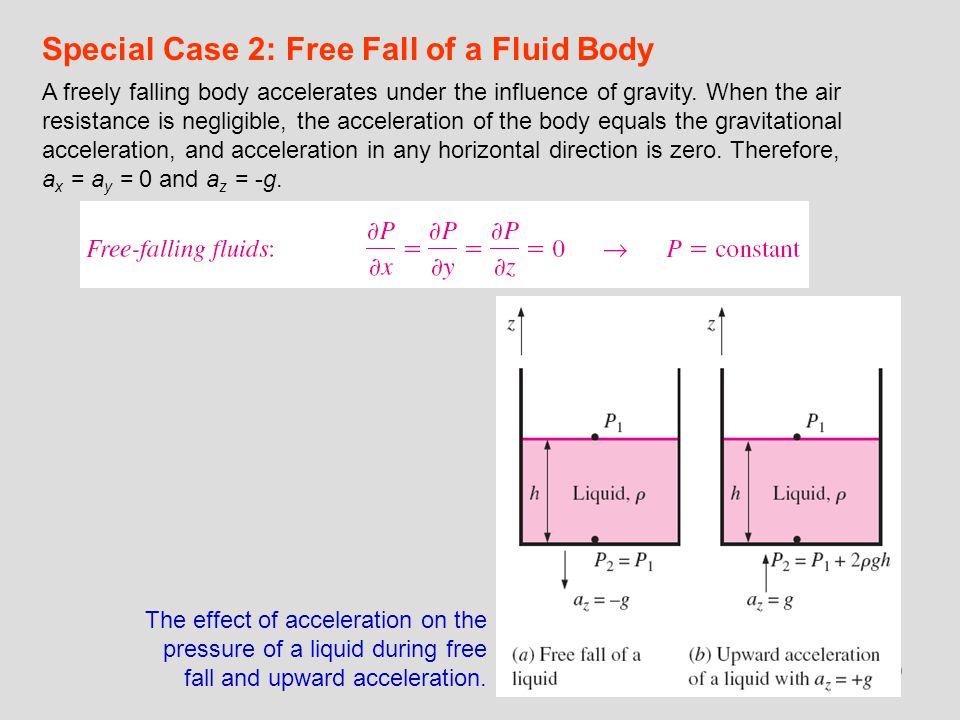 40 Special Case 2: Free Fall of a Fluid Body A freely falling body accelerates under the influence of gravity. When the air resistance is negligible,