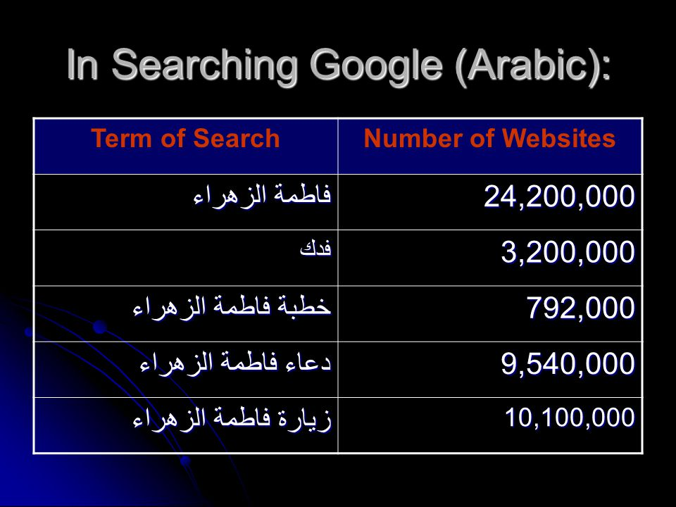 In Searching Google (Arabic): Term of SearchNumber of Websites فاطمة الزهراء 24,200,000 فدك3,200,000 خطبة فاطمة الزهراء 792,000 دعاء فاطمة الزهراء 9,540,000 زيارة فاطمة الزهراء 10,100,000