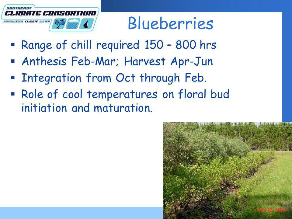 Blueberries Range of chill required 150 – 800 hrs Anthesis Feb-Mar; Harvest Apr-Jun Integration from Oct through Feb.