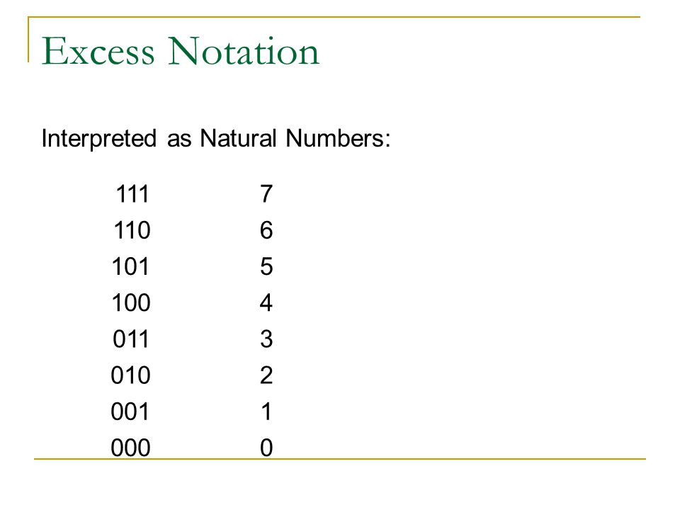 Excess Notation Interpreted as Natural Numbers: 1117 1106 1015 1004 0113 0102 0011 0000