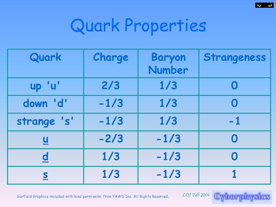 Garfield Graphics included with kind permission from PAWS Inc. All Rights Reserved. LOJ Feb 2004 Quark Properties QuarkChargeBaryon Number Strangeness