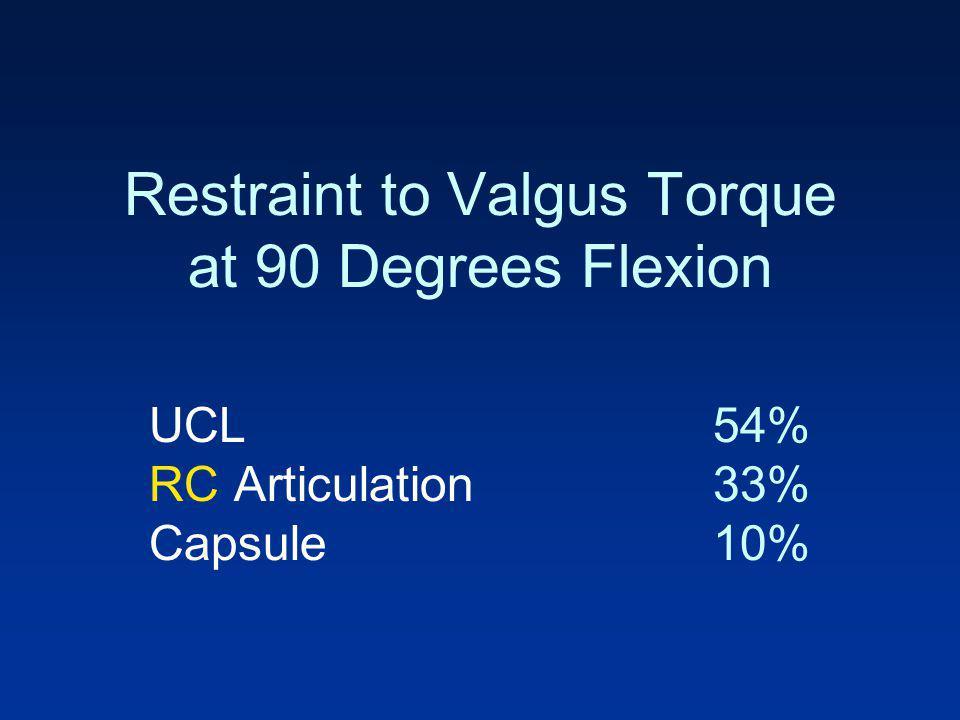 Restraint to Valgus Torque at 90 Degrees Flexion UCL54% RC Articulation33% Capsule10%