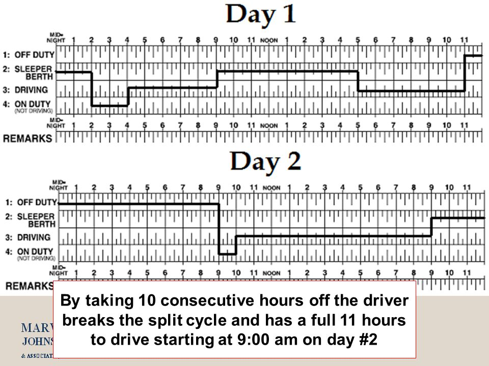 By taking 10 consecutive hours off the driver breaks the split cycle and has a full 11 hours to drive starting at 9:00 am on day #2