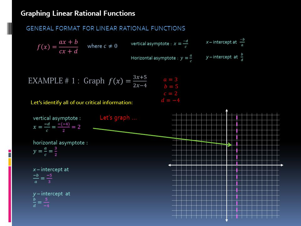 Graphing Linear Rational Functions GENERAL FORMAT FOR LINEAR RATIONAL FUNCTIONS Lets identify all of our critical information: Lets graph …