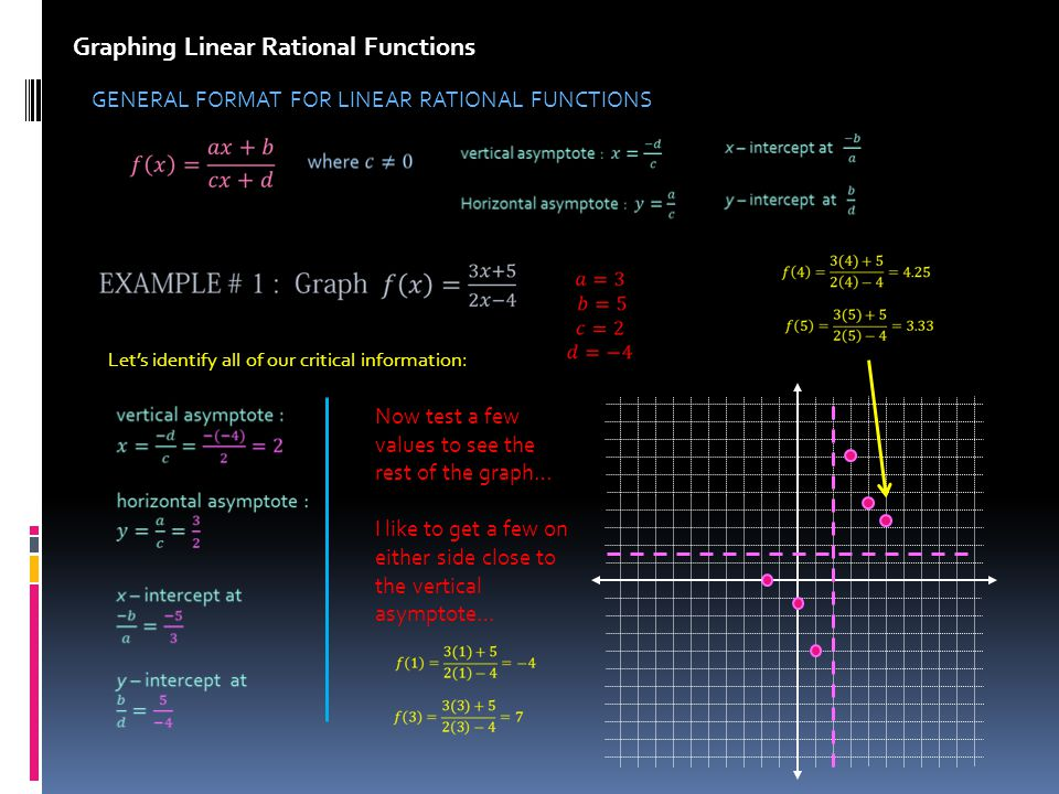Graphing Linear Rational Functions GENERAL FORMAT FOR LINEAR RATIONAL FUNCTIONS Lets identify all of our critical information: Now test a few values to see the rest of the graph… I like to get a few on either side close to the vertical asymptote…