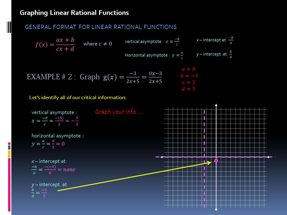 Graphing Linear Rational Functions GENERAL FORMAT FOR LINEAR RATIONAL FUNCTIONS Lets identify all of our critical information: Graph your info …