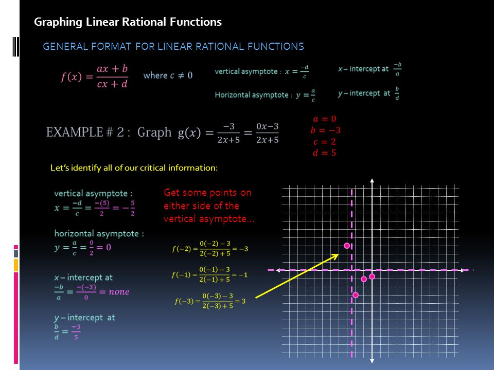 Graphing Linear Rational Functions GENERAL FORMAT FOR LINEAR RATIONAL FUNCTIONS Lets identify all of our critical information: Get some points on either side of the vertical asymptote…