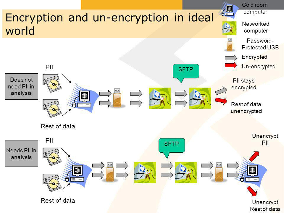 Encryption and un-encryption in ideal world PII Rest of data PII stays encrypted Does not need PII in analysis Needs PII in analysis Rest of data unencrypted PII Rest of data Unencrypt PII Unencrypt Rest of data SFTP Cold room computer Networked computer Password- Protected USB Encrypted Un-encrypted