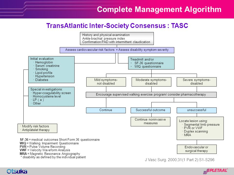 Complete Management Algorithm History and physical examination Ankle-brachial pressure index Confirmation PAD with intermittent claudication Assess ca