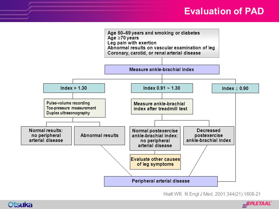 Evaluation of PAD Age 50–69 years and smoking or diabetes Age 70 years Leg pain with exertion Abnormal results on vascular examination of leg Coronary