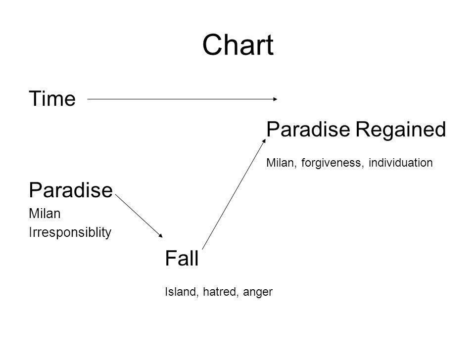 Chart Time Paradise Regained Milan, forgiveness, individuation Paradise Milan Irresponsiblity Fall Island, hatred, anger