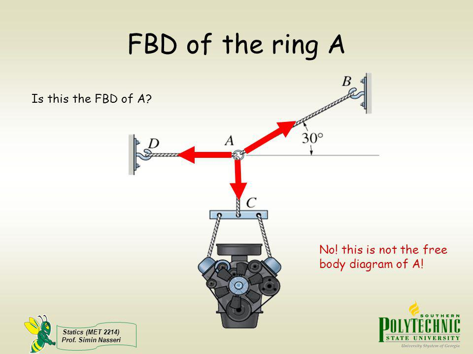 Statics (MET 2214) Prof. Simin Nasseri FBD of the ring A Is this the FBD of A? No! this is not the free body diagram of A!