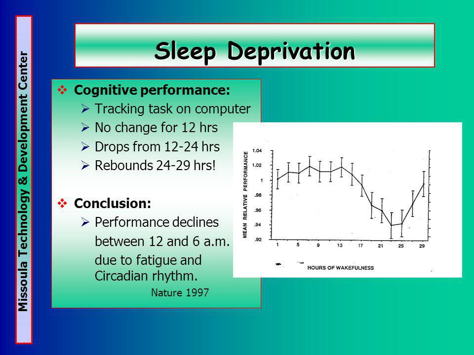 Missoula Technology & Development Center Sleep Deprivation Cognitive performance: Tracking task on computer No change for 12 hrs Drops from 12-24 hrs Rebounds 24-29 hrs.