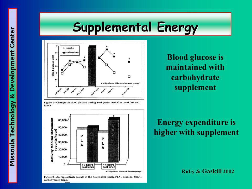 Missoula Technology & Development Center Supplemental Energy Ruby & Gaskill 2002 Blood glucose is maintained with carbohydrate supplement Energy expenditure is higher with supplement