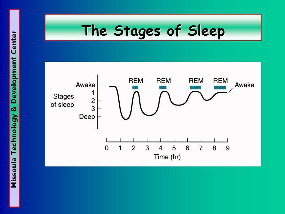 Missoula Technology & Development Center Sleep Loss Sleep loss adds up and creates a sleep debt Sleep loss leads to increased sleepiness Sleep loss has consequences Repeated loss of REM sleep can lead to neurotic behavior