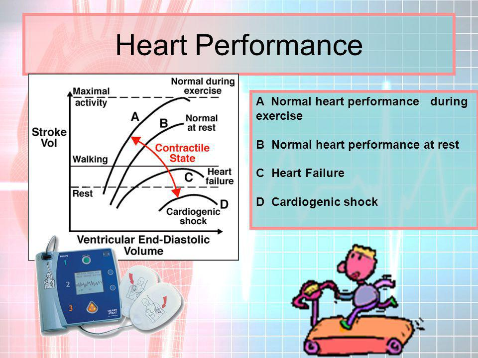 Heart Performance A Normal heart performance during exercise B Normal heart performance at rest C Heart Failure D Cardiogenic shock