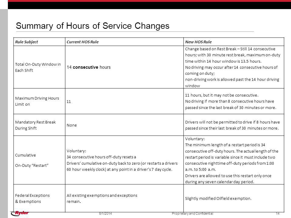 Summary of Hours of Service Changes Rule SubjectCurrent HOS RuleNew HOS Rule Total On-Duty Window in Each Shift 14 consecutive hours Change based on R