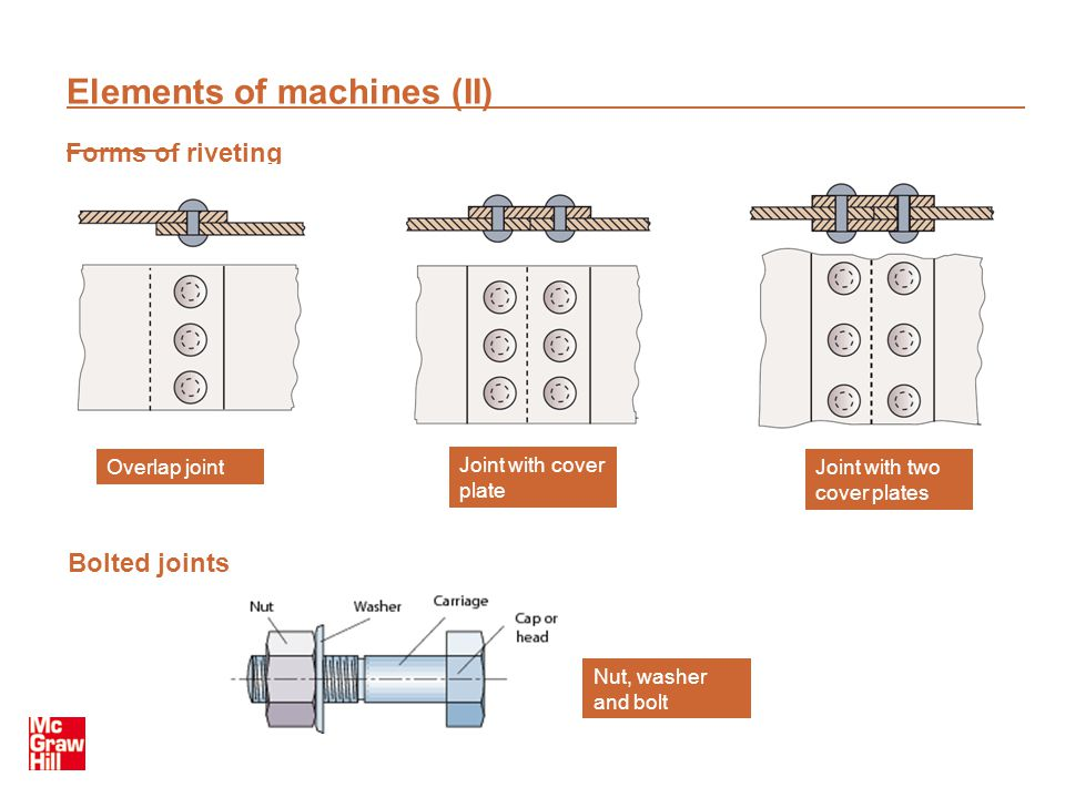 Elements of machines (II) Forms of riveting Overlap joint Joint with cover plate Joint with two cover plates Bolted joints Nut, washer and bolt