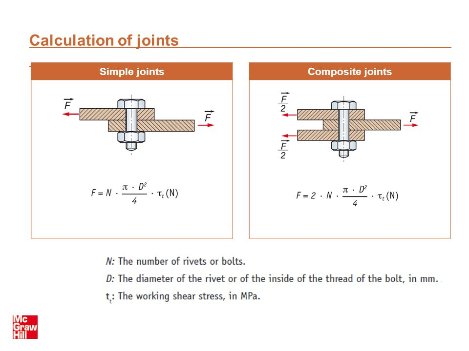 Calculation of joints Simple jointsComposite joints